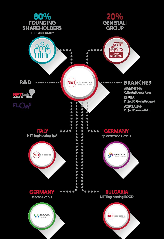 Unternehmensgruppe - Organigramm der Net Gruppe