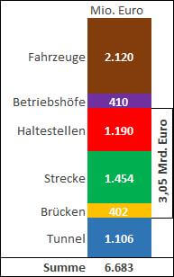 Spiekermann News - Reinvestition: Gutachten - Erneuerung kommunaler Schienenstrecken